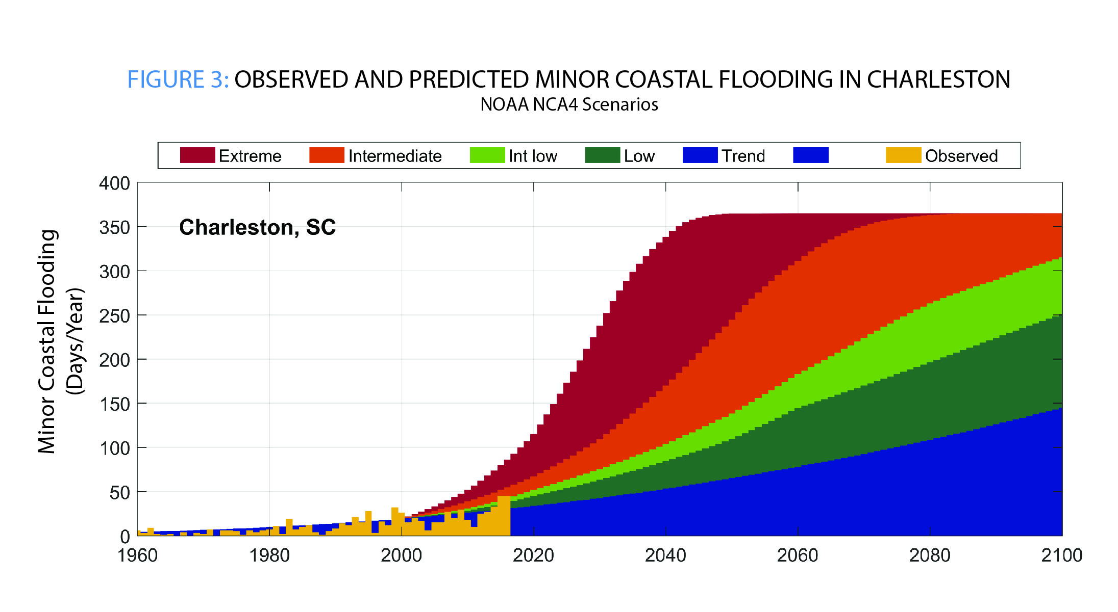 Figure 3 Observed and Predicted Minor Coastal Flooding in Charleston NCA4 Scenarios