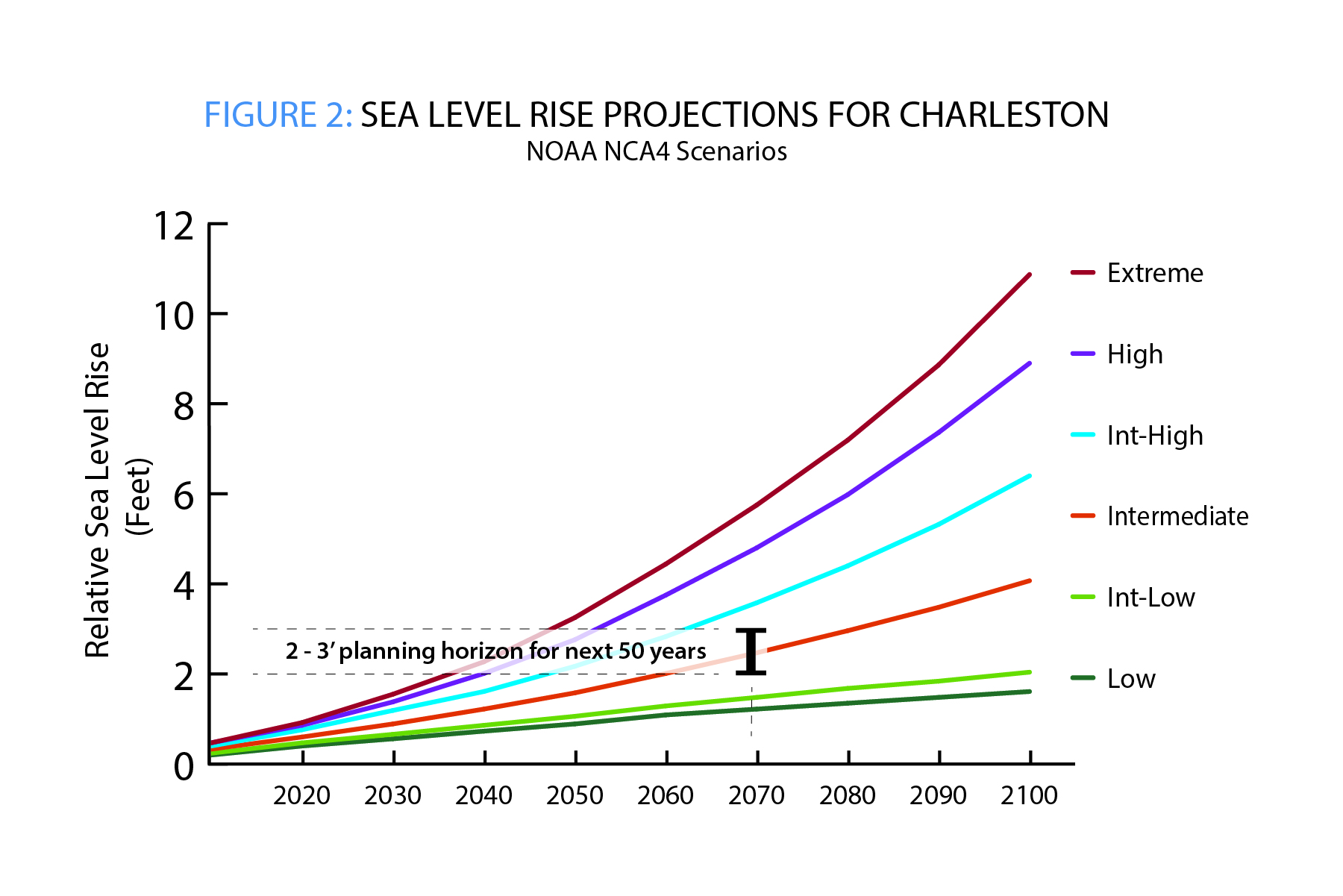 Figure 2 SLR Projections for Charleston NCA4 Scenarios