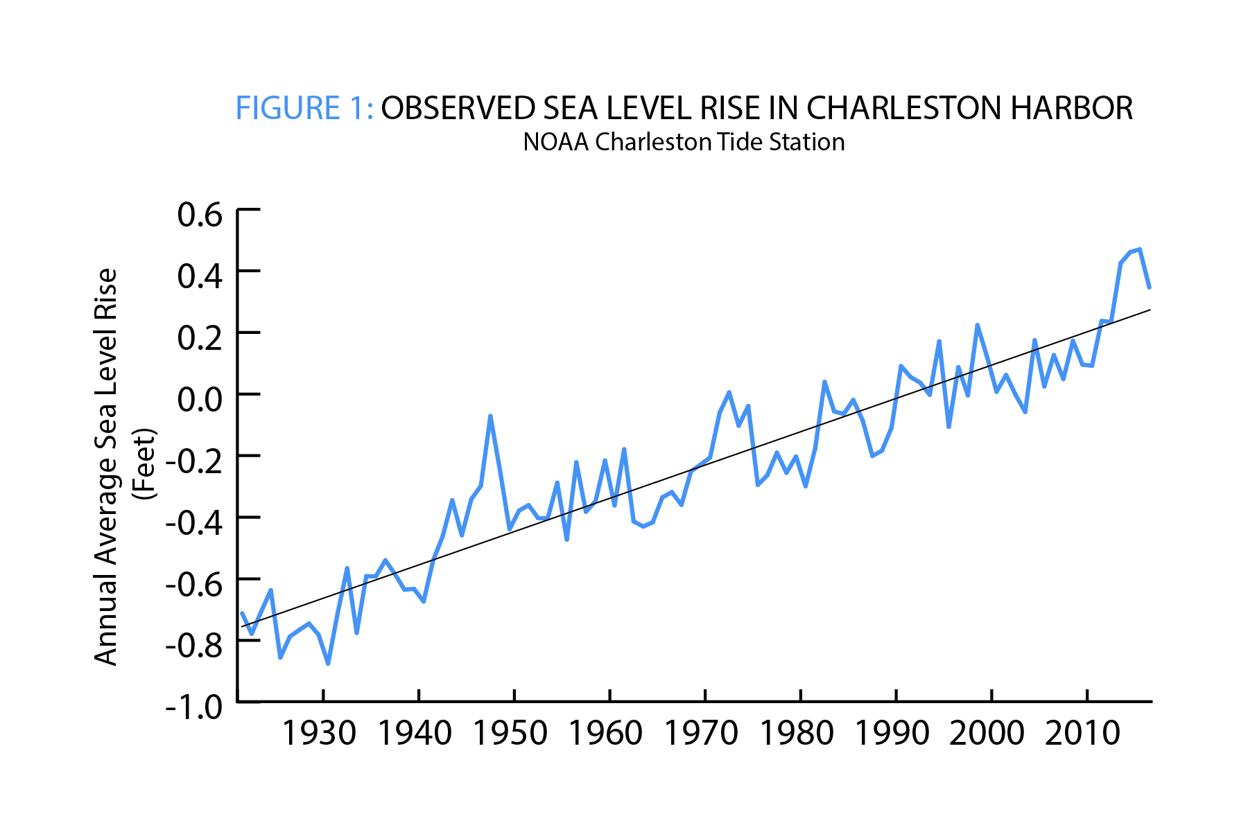 Figure 1 Observed SLR in Charleston Harbor NOAA Tide Gauge