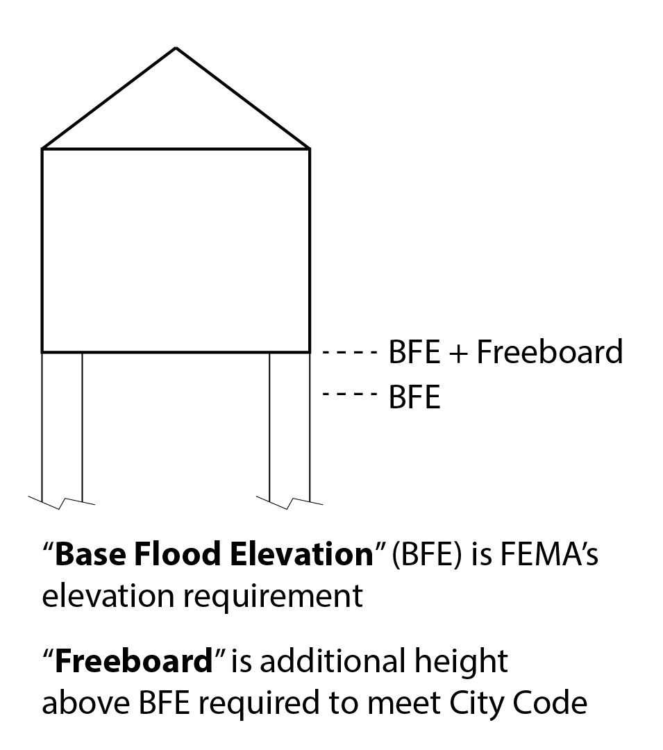 Freeboard Diagram