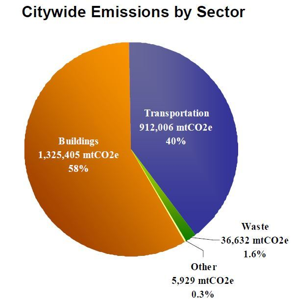 2006 citywide emissions by sector