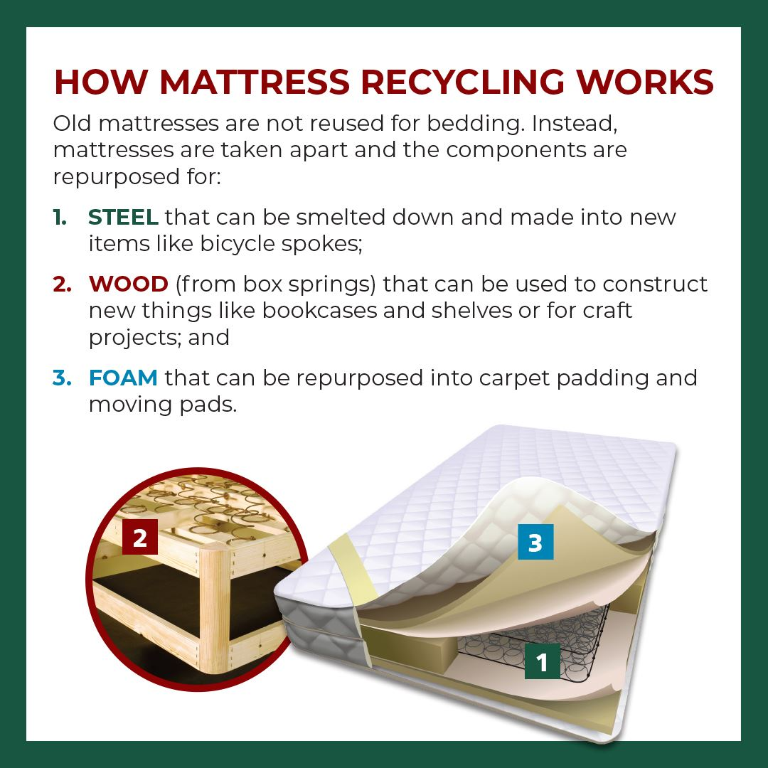 Web ad OR-2182_how mattress recycling works